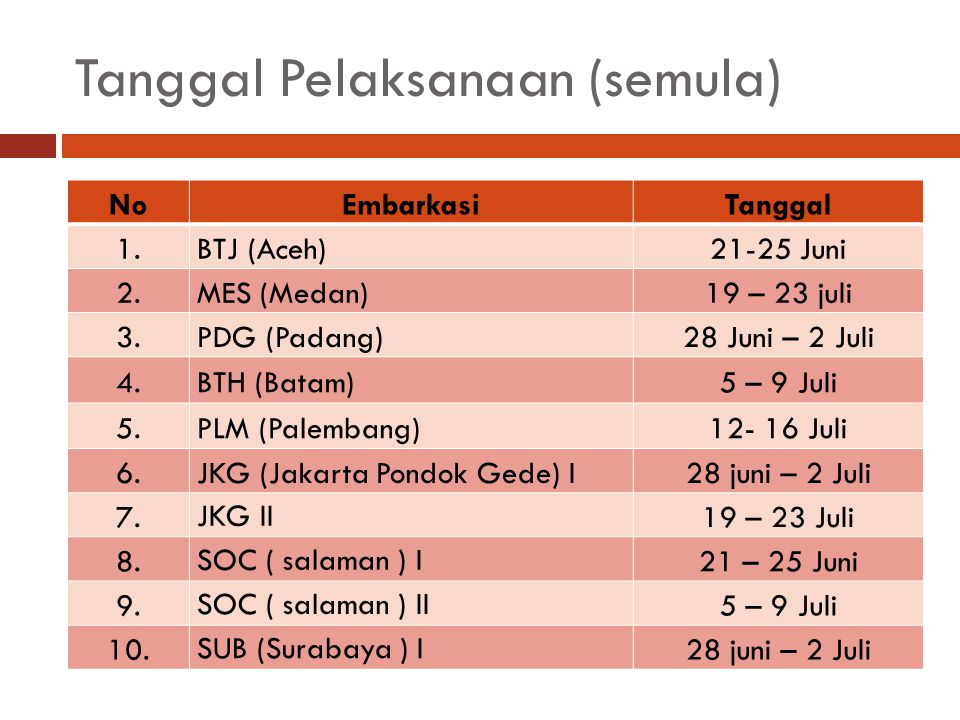 Tanggal Pelaksanaan (semula) NoEmbarkasiTanggal 1.BTJ (Aceh)21-25 Juni 2.MES (Medan)19 – 23 juli 3.PDG (Padang)28 Juni – 2 Juli 4.BTH (Batam)5 – 9 Jul