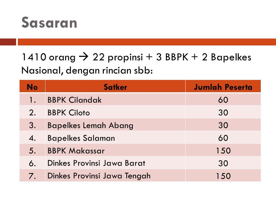Sasaran (lanjutan) NoSatkerJumlah Peserta 8.Dinkes Provinsi DI Yogyakarta 30 9.