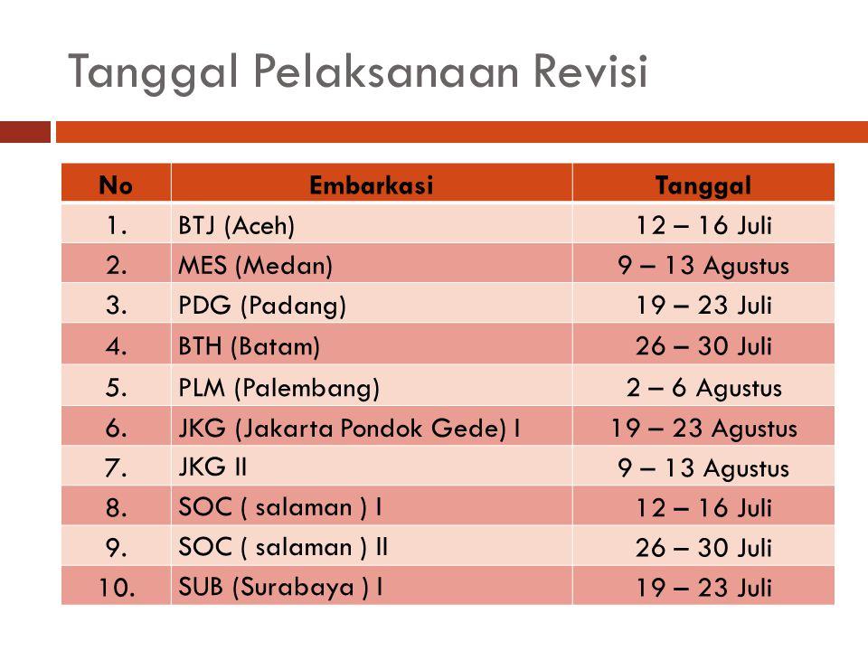 Tanggal Pelaksanaan Revisi NoEmbarkasiTanggal 1.BTJ (Aceh)12 – 16 Juli 2.MES (Medan)9 – 13 Agustus 3.PDG (Padang)19 – 23 Juli 4.BTH (Batam)26 – 30 Jul
