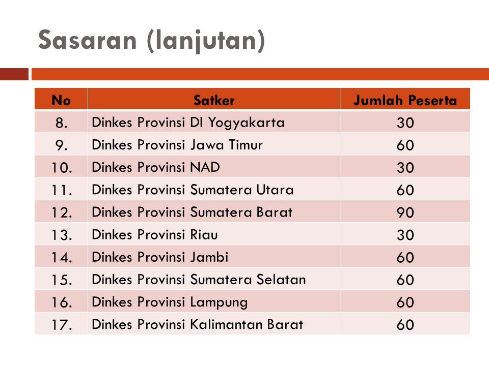 Sasaran (lanjutan) NoSatkerJumlah Peserta 8. Dinkes Provinsi DI Yogyakarta 30 9. Dinkes Provinsi Jawa Timur 60 10. Dinkes Provinsi NAD 30 11. Dinkes P
