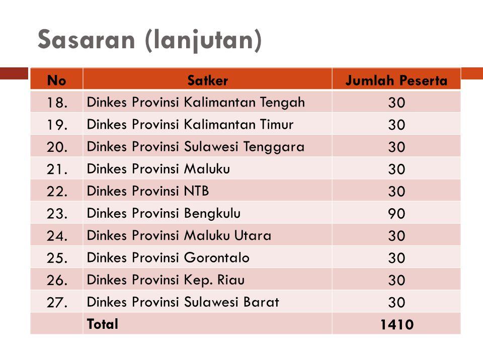 Sasaran (lanjutan) NoSatkerJumlah Peserta 18. Dinkes Provinsi Kalimantan Tengah 30 19. Dinkes Provinsi Kalimantan Timur 30 20. Dinkes Provinsi Sulawes
