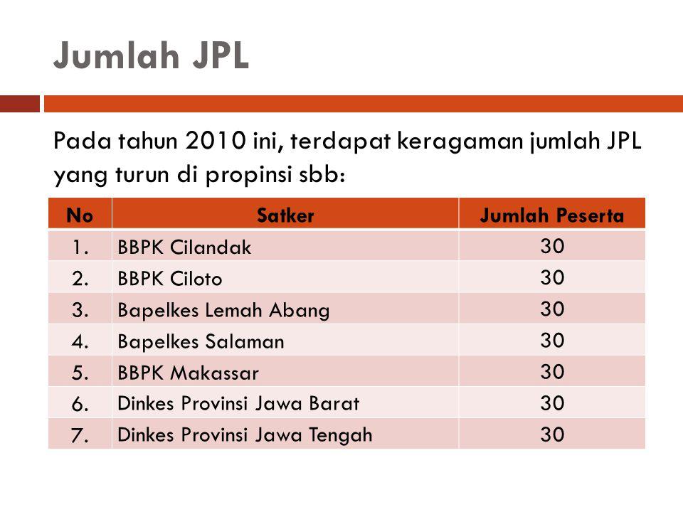 Jumlah JPL (lanjutan) NoSatkerJumlah JPL 8.Dinkes Provinsi DI Yogyakarta30 9.