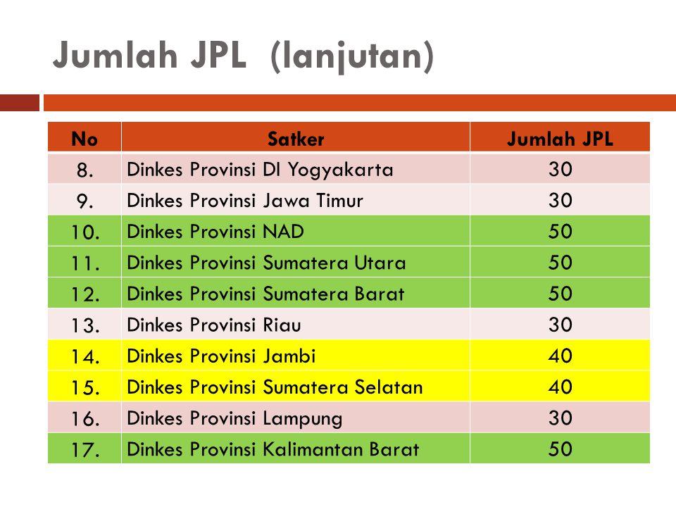 Jumlah JPL (lanjutan) NoSatkerJumlah JPL 8. Dinkes Provinsi DI Yogyakarta30 9. Dinkes Provinsi Jawa Timur30 10. Dinkes Provinsi NAD5050 11. Dinkes Pro