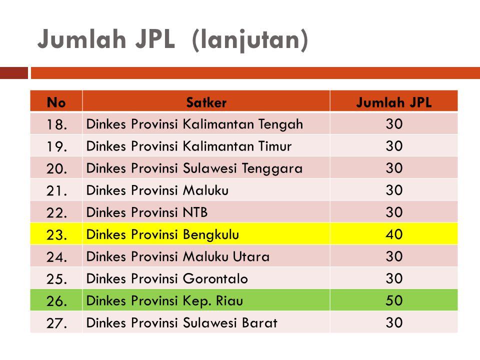 Jumlah JPL (lanjutan) NoSatkerJumlah JPL 18. Dinkes Provinsi Kalimantan Tengah30 19. Dinkes Provinsi Kalimantan Timur30 20. Dinkes Provinsi Sulawesi T