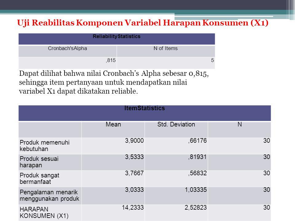 ItemStatistics MeanStd. DeviationN Produk memenuhi kebutuhan 3,9000,6617630 Produk sesuai harapan 3,5333,8193130 Produk sangat bermanfaat 3,7667,56832