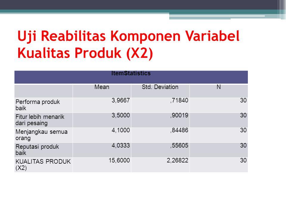 Uji Reabilitas Komponen Variabel Kualitas Produk (X2) ItemStatistics MeanStd. DeviationN Performa produk baik 3,9667,7184030 Fitur lebih menarik dari