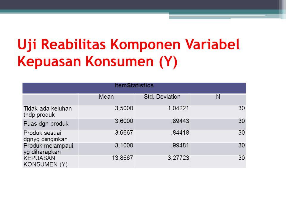 Uji Reabilitas Komponen Variabel Kepuasan Konsumen (Y) ItemStatistics MeanStd. DeviationN Tidak ada keluhan thdp produk 3,50001,0422130 Puas dgn produ