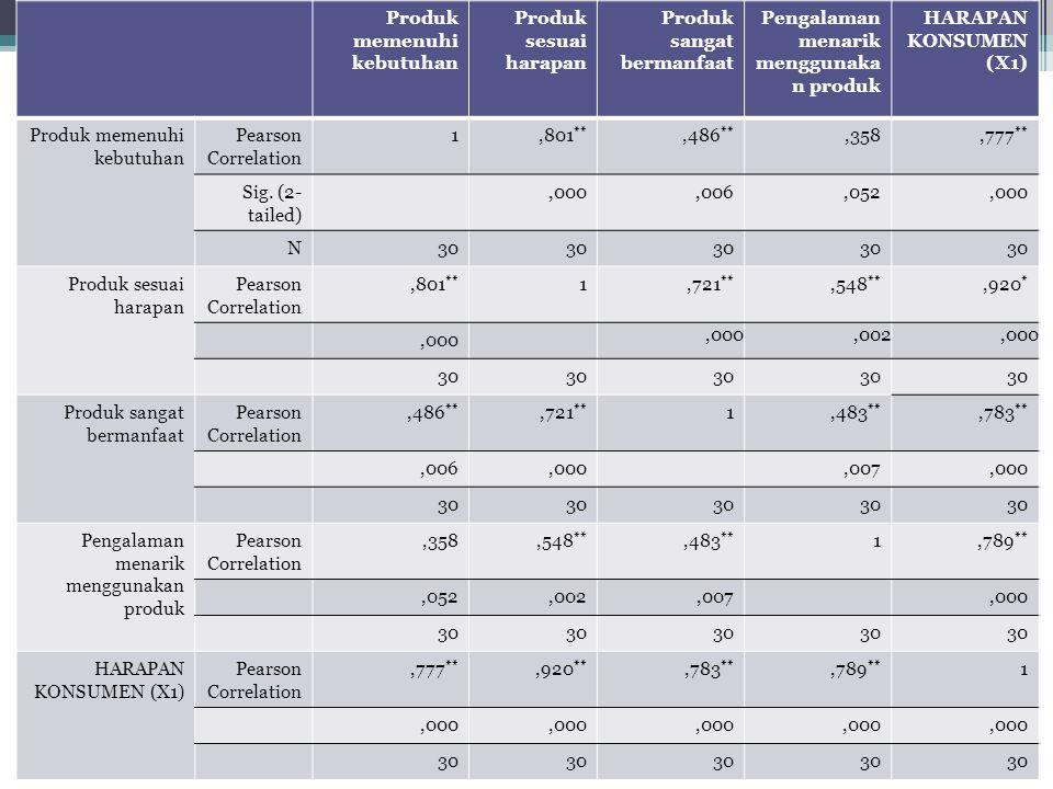 Correlations Performa produk baik Fitur lebih menarik dari pesaing Menjangkau semua orang Reputasi produk baik KUALITAS PRODUK (X2) Performa produk baik Pearson Correlation 1,453 *,517 **,434 *,796 ** Sig.