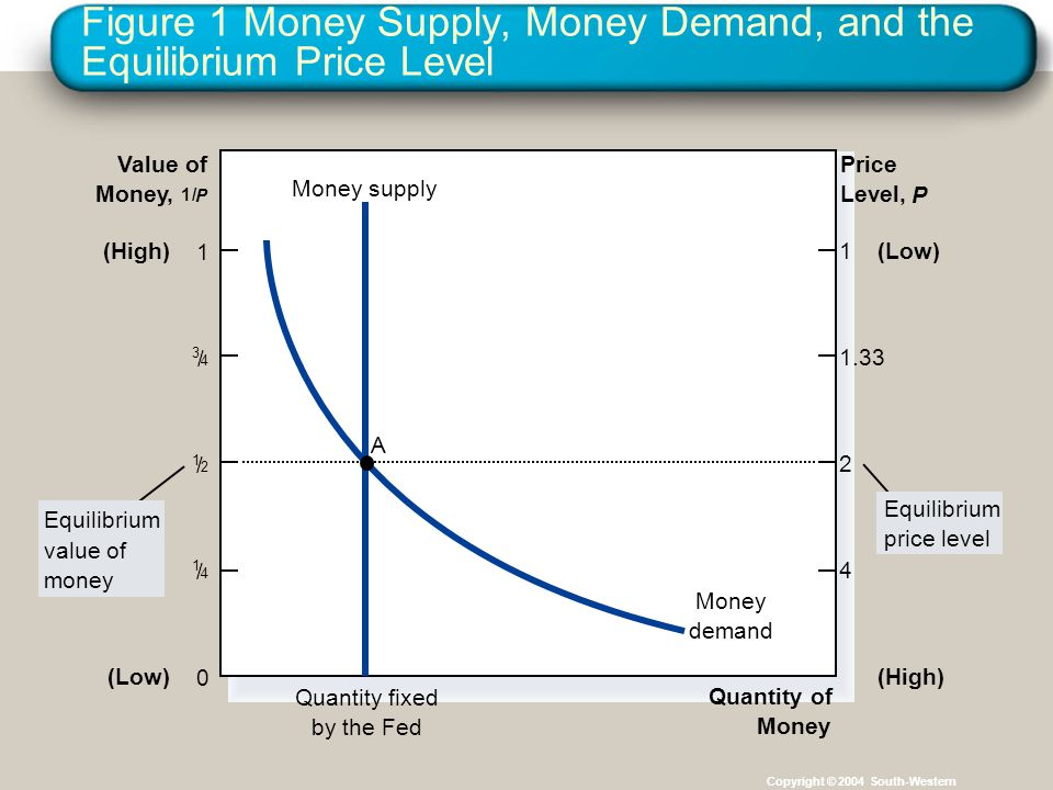 Figure 1 Money Supply, Money Demand, and the Equilibrium Price Level Copyright © 2004 South-Western Quantity of Money Value of Money, 1/ P Price Level