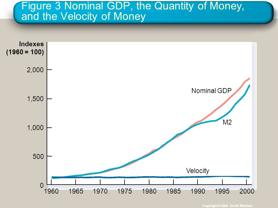 Figure 3 Nominal GDP, the Quantity of Money, and the Velocity of Money Copyright © 2004 South-Western Indexes (1960 = 100) 2,000 1,000 500 0 1,500 196019651970197519801985199019952000 Nominal GDP Velocity M2