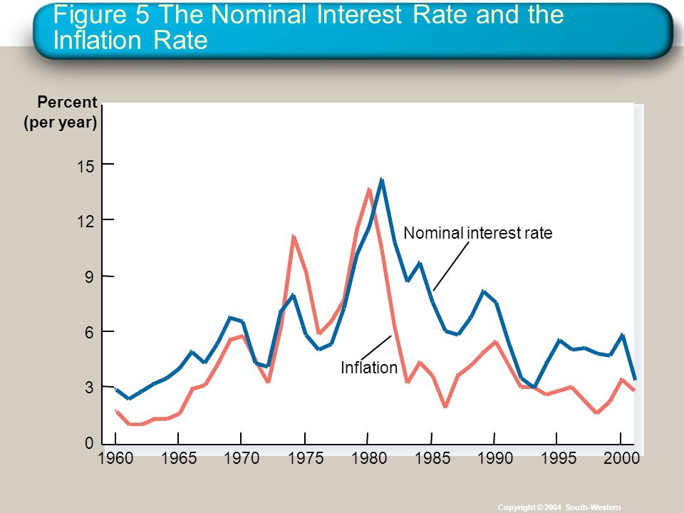 Figure 5 The Nominal Interest Rate and the Inflation Rate Copyright © 2004 South-Western Percent (per year) 196019651970197519801985199019952000 0 3 6 9 12 15 Inflation Nominal interest rate