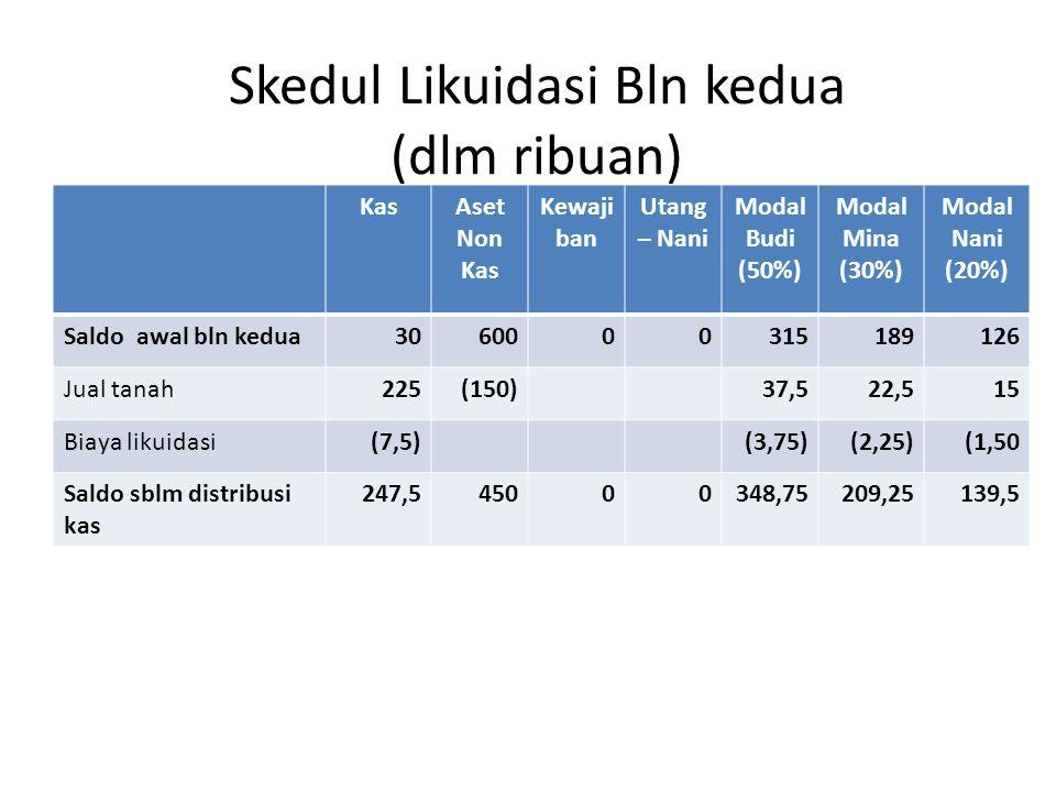 Skedul Likuidasi Bln kedua (dlm ribuan) KasAset Non Kas Kewaji ban Utang – Nani Modal Budi (50%) Modal Mina (30%) Modal Nani (20%) Saldo awal bln kedua3060000315189126 Jual tanah225(150)37,522,515 Biaya likuidasi(7,5)(3,75)(2,25)(1,50 Saldo sblm distribusi kas 247,545000348,75209,25139,5