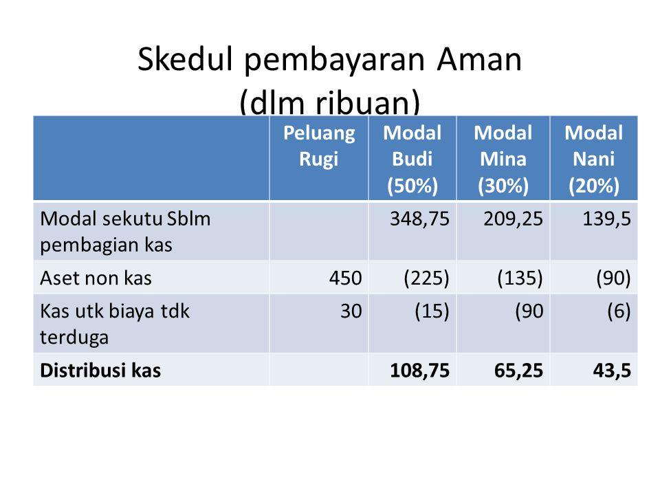 Skedul pembayaran Aman (dlm ribuan) Peluang Rugi Modal Budi (50%) Modal Mina (30%) Modal Nani (20%) Modal sekutu Sblm pembagian kas 348,75209,25139,5 Aset non kas450(225)(135)(90) Kas utk biaya tdk terduga 30(15)(90(6) Distribusi kas108,7565,2543,5