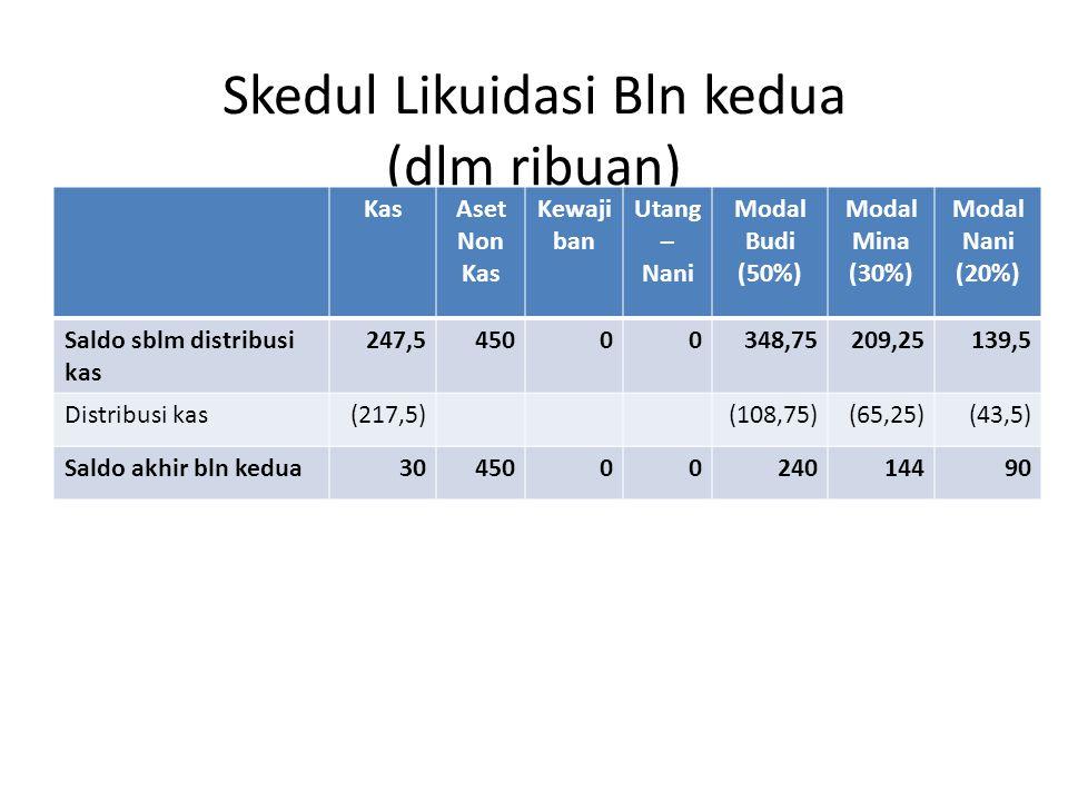 Skedul Likuidasi Bln kedua (dlm ribuan) KasAset Non Kas Kewaji ban Utang – Nani Modal Budi (50%) Modal Mina (30%) Modal Nani (20%) Saldo sblm distribusi kas 247,545000348,75209,25139,5 Distribusi kas(217,5)(108,75)(65,25)(43,5) Saldo akhir bln kedua304500024014490