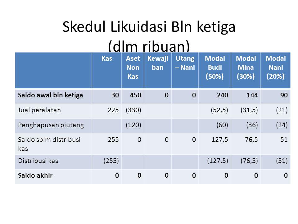 Skedul Likuidasi Bln ketiga (dlm ribuan) KasAset Non Kas Kewaji ban Utang – Nani Modal Budi (50%) Modal Mina (30%) Modal Nani (20%) Saldo awal bln ketiga304500024014490 Jual peralatan225(330)(52,5)(31,5)(21) Penghapusan piutang(120)(60)(36)(24) Saldo sblm distribusi kas 255000127,576,551 Distribusi kas(255)(127,5)(76,5)(51) Saldo akhir0000000