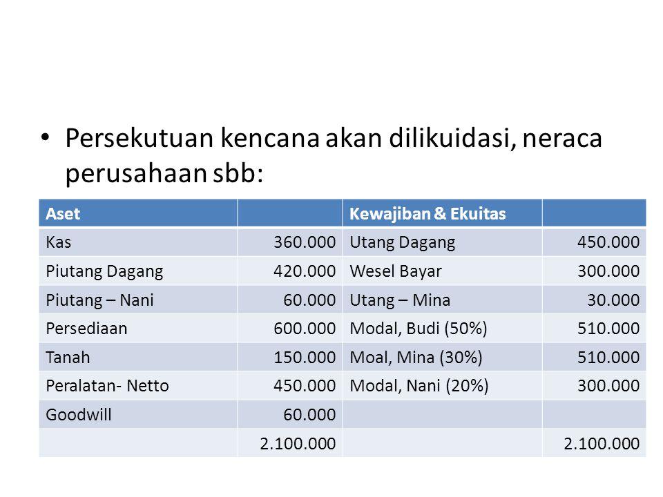 Transaksi Bulan pertama Piutang Nani dioffset ke saldo modal Nani.