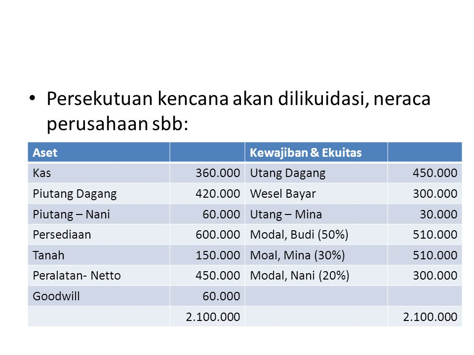 Persekutuan kencana akan dilikuidasi, neraca perusahaan sbb: AsetKewajiban & Ekuitas Kas360.000Utang Dagang450.000 Piutang Dagang420.000Wesel Bayar300.000 Piutang – Nani60.000Utang – Mina30.000 Persediaan600.000Modal, Budi (50%)510.000 Tanah150.000Moal, Mina (30%)510.000 Peralatan- Netto450.000Modal, Nani (20%)300.000 Goodwill60.000 2.100.000