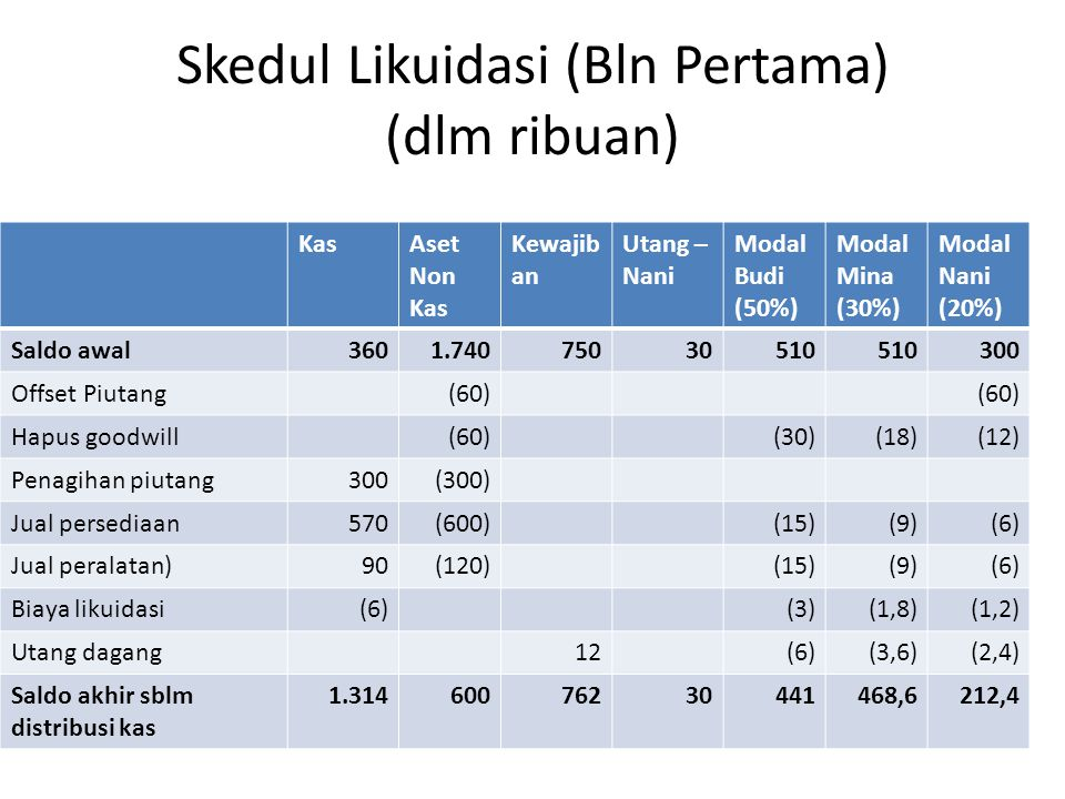 Skedul Likuidasi (Bln Pertama) (dlm ribuan) KasAset Non Kas Kewajib an Utang – Nani Modal Budi (50%) Modal Mina (30%) Modal Nani (20%) Saldo awal3601.
