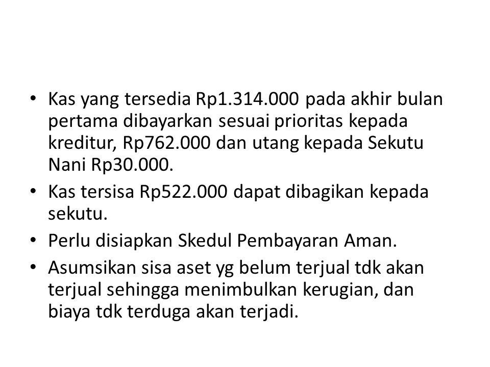 Kas yang tersedia Rp1.314.000 pada akhir bulan pertama dibayarkan sesuai prioritas kepada kreditur, Rp762.000 dan utang kepada Sekutu Nani Rp30.000.