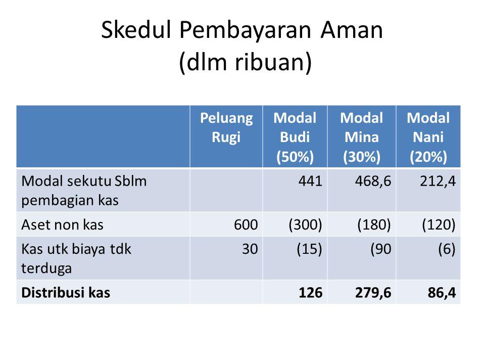 Skedul Pembayaran Aman (dlm ribuan) Peluang Rugi Modal Budi (50%) Modal Mina (30%) Modal Nani (20%) Modal sekutu Sblm pembagian kas 441468,6212,4 Aset non kas600(300)(180)(120) Kas utk biaya tdk terduga 30(15)(90(6) Distribusi kas126279,686,4