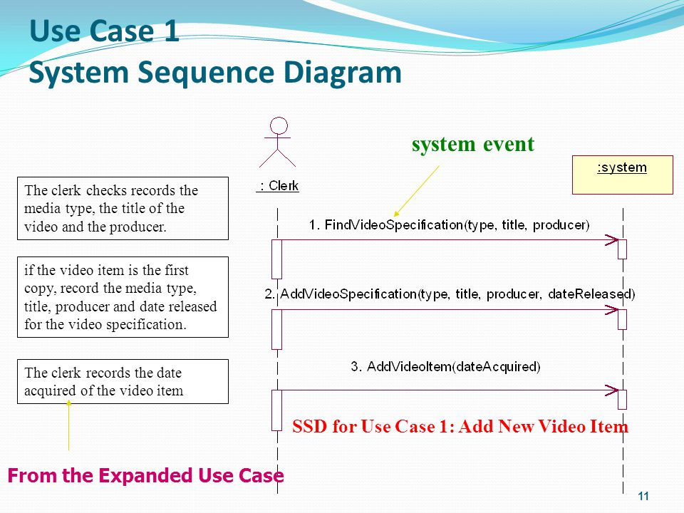 Use Case 1 System Sequence Diagram 11 system event The clerk checks records the media type, the title of the video and the producer.