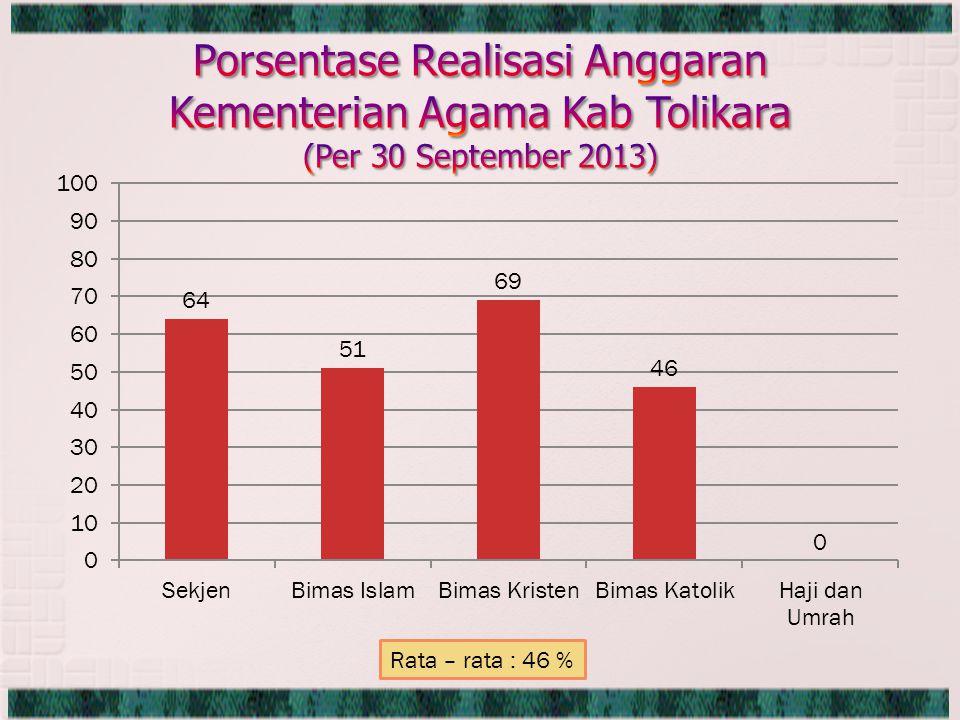 Rata – rata : 46 %