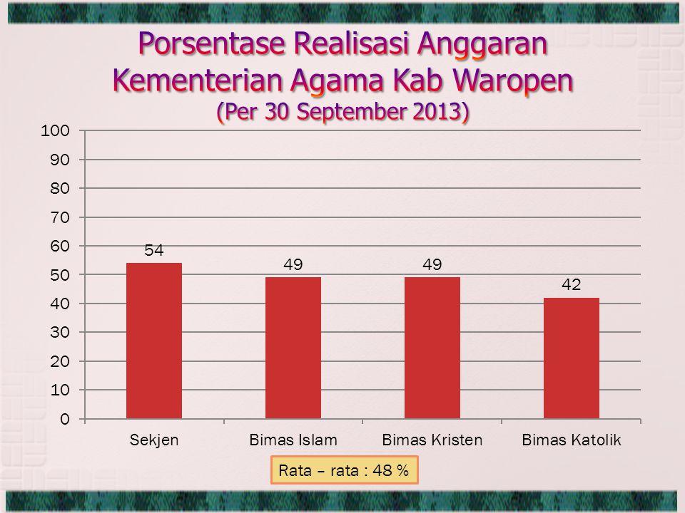 Rata – rata : 48 %