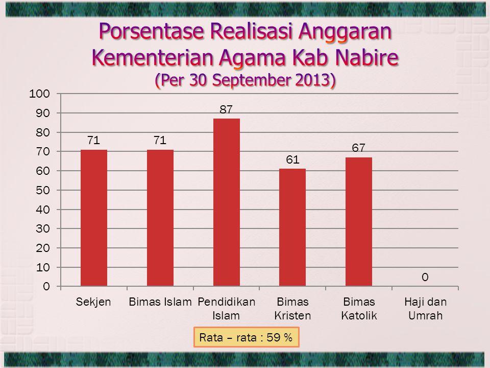 Rata – rata : 59 %