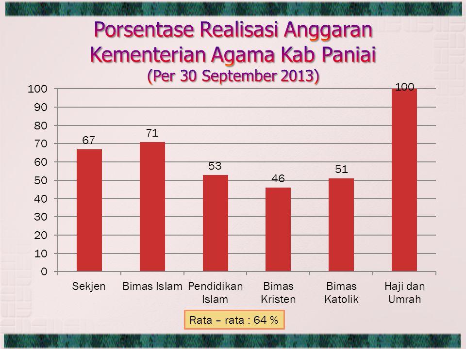 Rata – rata : 64 %