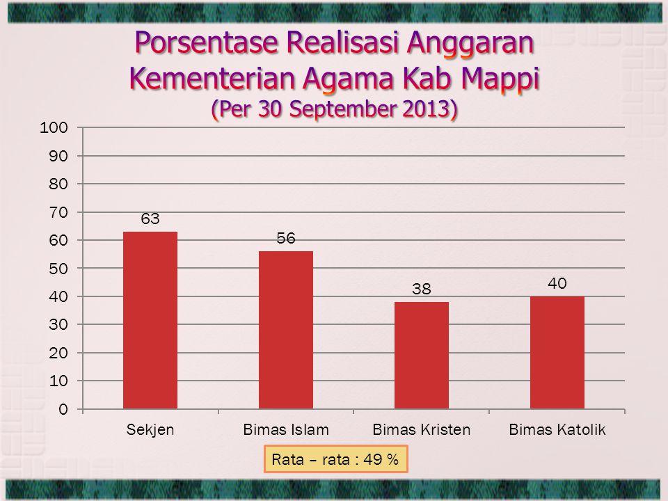Rata – rata : 49 %