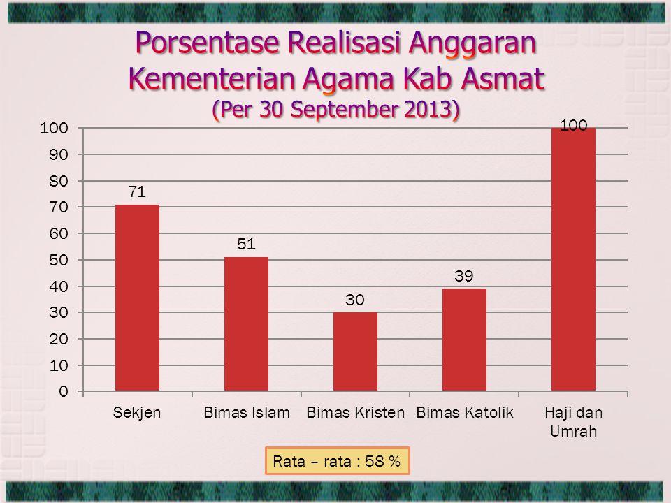 Rata – rata : 58 %