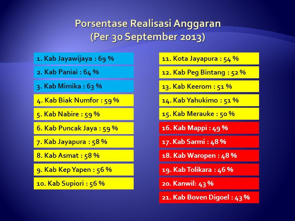 1. Kab Jayawijaya : 69 % 2. Kab Paniai : 64 % 3. Kab Mimika : 63 % 4. Kab Biak Numfor : 59 % 5. Kab Nabire : 59 % 6. Kab Puncak Jaya : 59 % 7. Kab Jay