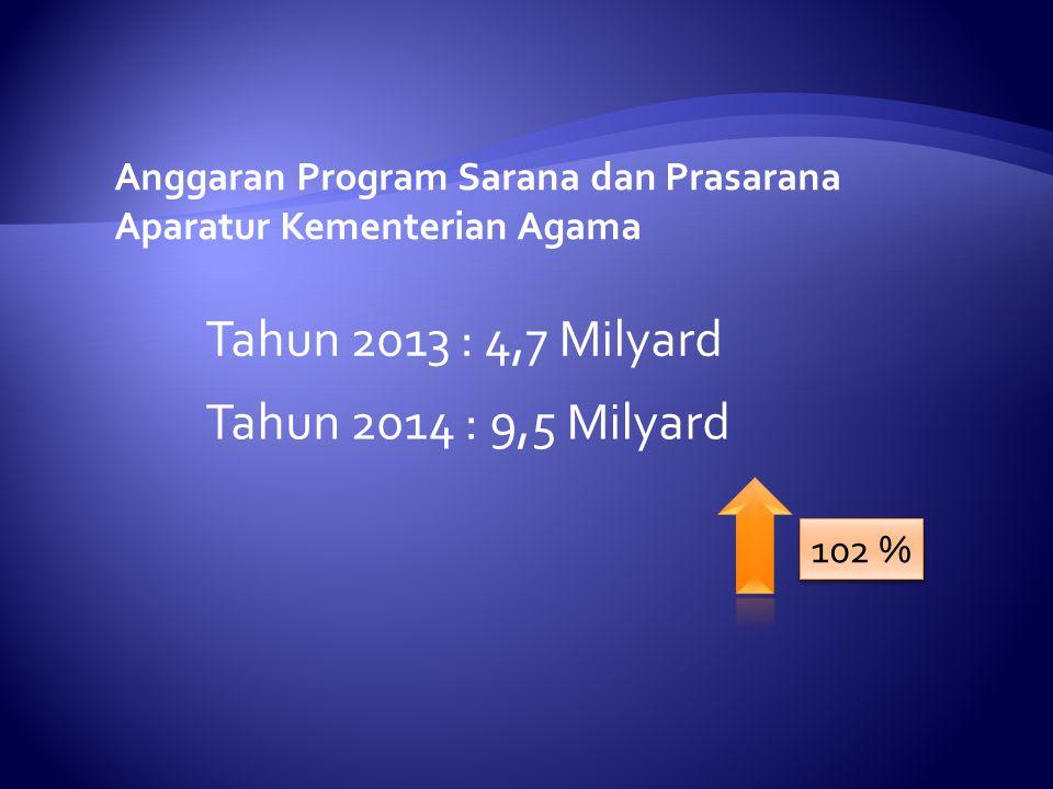 Anggaran Program Sarana dan Prasarana Aparatur Kementerian Agama Tahun 2013 : 4,7 Milyard Tahun 2014 : 9,5 Milyard 102 %