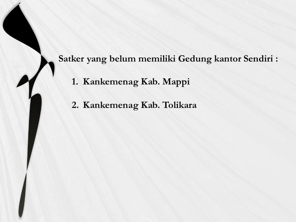Satker yang belum memiliki Gedung kantor Sendiri : 1.Kankemenag Kab. Mappi 2.Kankemenag Kab. Tolikara