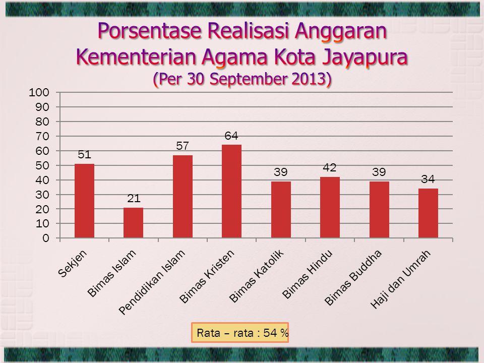 Rata – rata : 54 %