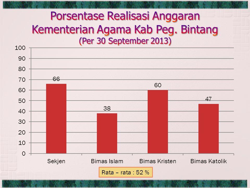 Rata – rata : 52 %