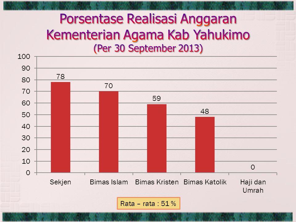 Rata – rata : 51 %