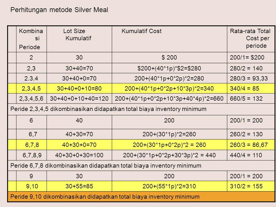 Kombina si Periode Lot Size Kumulatif Kumulatif CostRata-rata Total Cost per periode 230$ 200200/1= $200 2,330+40=70$200+(40*1p)*$2=$280280/2 = 140 2.