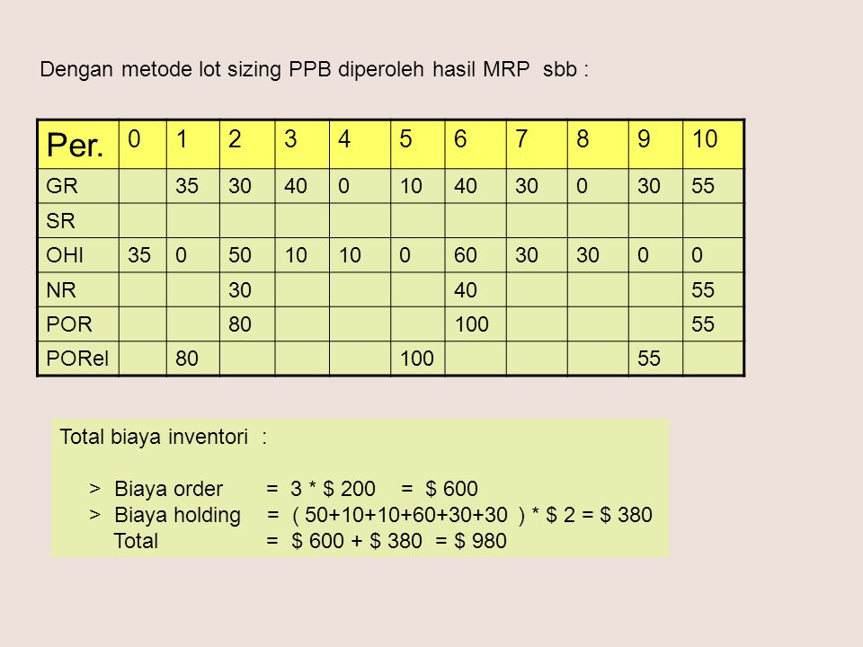 Per. 012345678910 GR35304001040300 55 SR OHI3505010 06030 00 NR304055 POR8010055 PORel8010055 Total biaya inventori : > Biaya order = 3 * $ 200 = $ 60