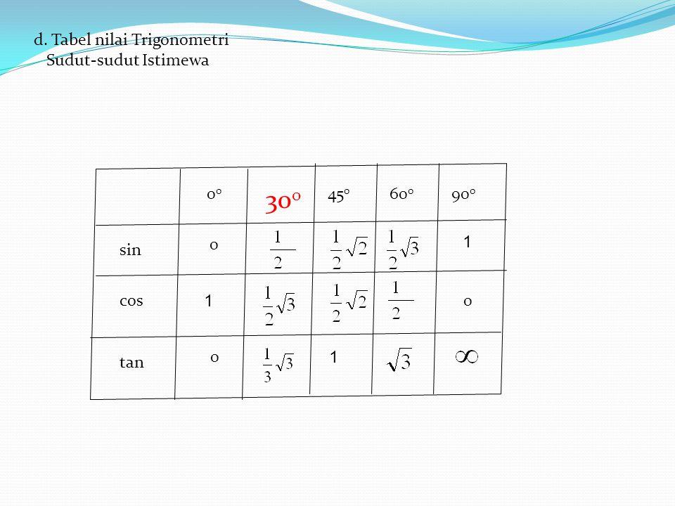 d. Tabel nilai Trigonometri Sudut-sudut Istimewa 0 30 0 60 0 90 0 45 0 sin cos tan 0 1 0 1 0 1