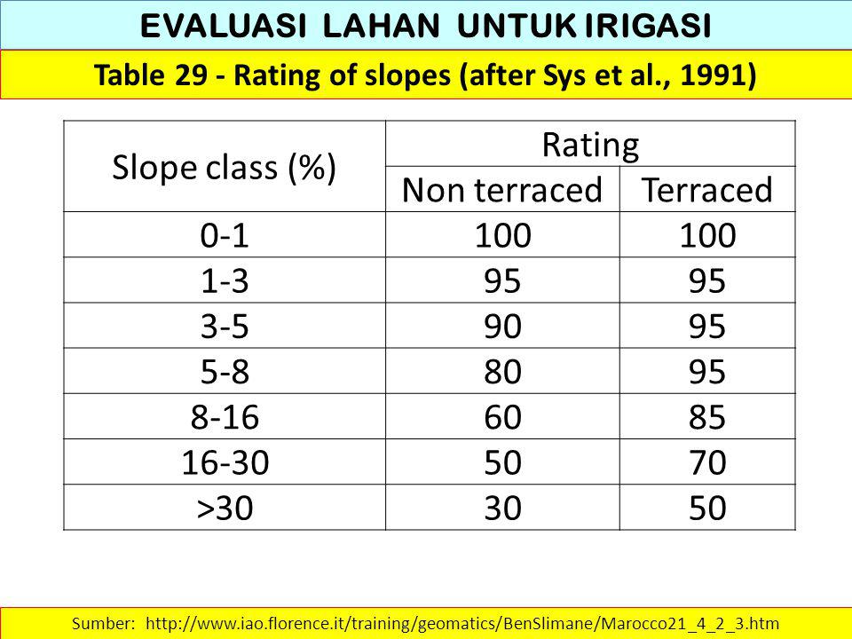 EVALUASI LAHAN UNTUK IRIGASI Table 30 - Rating of textural classes for irrigation (after Sys et al., 1991) Sumber: http://www.iao.florence.it/training/geomatics/BenSlimane/Marocco21_4_2_3.htm KELAS TEKSTUR TANAH Rating <15% Gravel 15-40% Gravel 40-75% Gravel Clay – LIAT65 55 Loam – LEMPUNG908070 Sand – PASIR3025 Silt – DEBU908070 Sandy clay loam958575 Silty clay loam1009080 Loamy sand – PASIR BERLEMPUNG555045 Sandy clay – LIAT BERPASIR756560 Silty clay – LIAT BERDEBU859580 Clay loam – LEMPUNG LIAT1009080 Sandy clay – LIAT BERPASIR809075 Silt loam – LEMPUNG DEBU908070