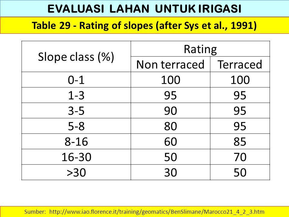 EVALUASI LAHAN UNTUK IRIGASI Table 29 - Rating of slopes (after Sys et al., 1991) Sumber: http://www.iao.florence.it/training/geomatics/BenSlimane/Mar