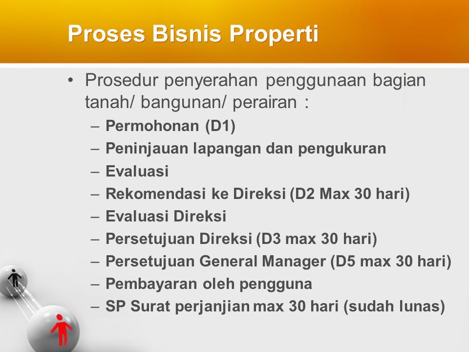 Proses Bisnis Properti Prosedur penyerahan penggunaan bagian tanah/ bangunan/ perairan : –Permohonan (D1) –Peninjauan lapangan dan pengukuran –Evaluas