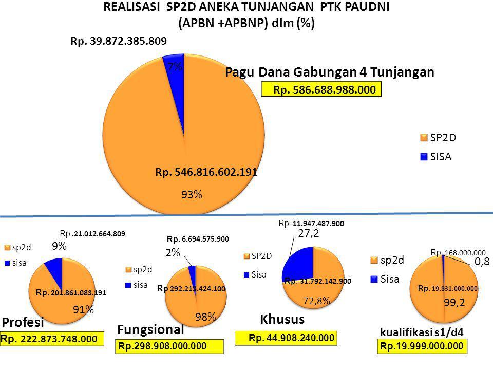 REALISASI SP2D ANEKA TUNJANGAN PTK PAUDNI (APBN +APBNP) dlm (%) Rp.19.999.000.000 Rp. 168.000.000 Rp. 19.831.000.000 Rp. 44.908.240.000 Rp. 31.792.142