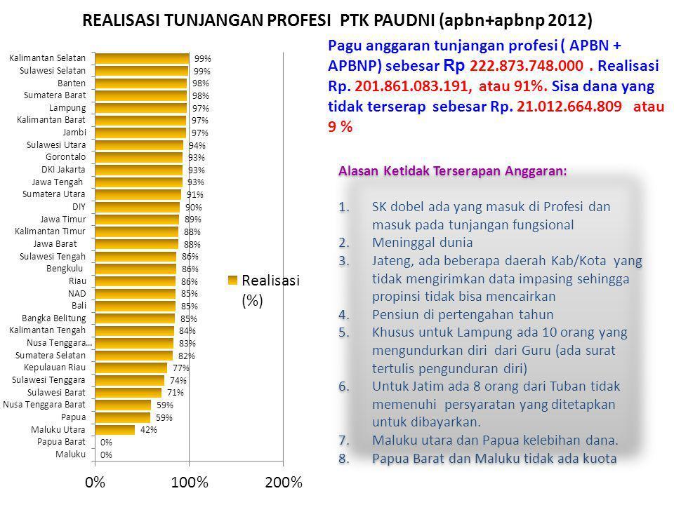 REALISASI TUNJANGAN PROFESI PTK PAUDNI (apbn+apbnp 2012) Pagu anggaran tunjangan profesi ( APBN + APBNP) sebesar Rp 222.873.748.000. Realisasi Rp. 201
