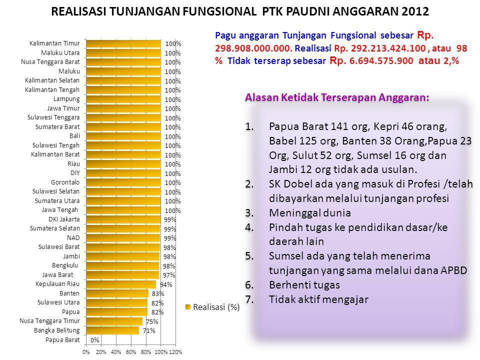 REALISASI TUNJANGAN FUNGSIONAL PTK PAUDNI ANGGARAN 2012 Pagu anggaran Tunjangan Fungsional sebesar Rp. 298.908.000.000. Realisasi Rp. 292.213.424.100,