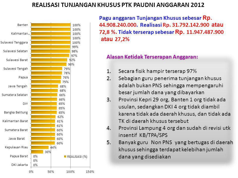 REALISASI TUNJANGAN KHUSUS PTK PAUDNI ANGGARAN 2012 Pagu anggaran Tunjangan Khusus sebesar Rp. 44.908.240.000. Realisasi Rp. 31.792.142.900 atau 72,8