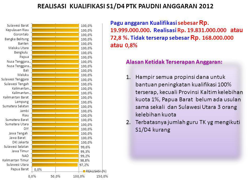 REALISASI KUALIFIKASI S1/D4 PTK PAUDNI ANGGARAN 2012 Pagu anggaran Kualifikasi sebesar Rp. 19.999.000.000. Realisasi Rp. 19.831.000.000 atau 72,8 %. T