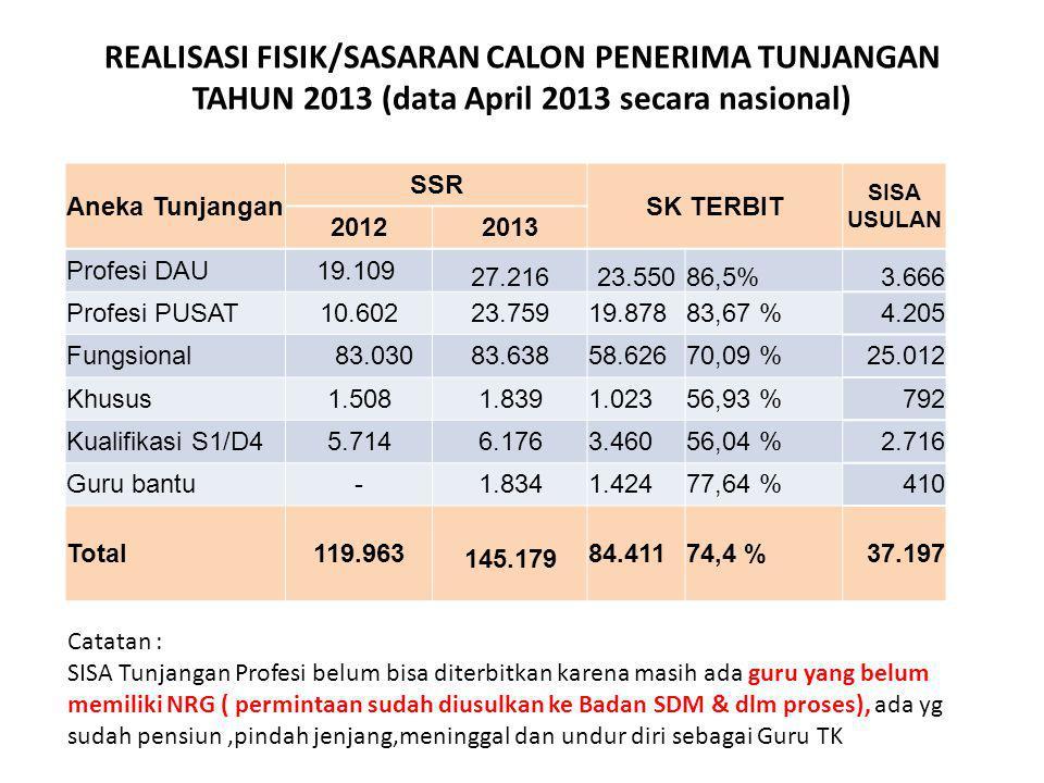 REALISASI FISIK/SASARAN CALON PENERIMA TUNJANGAN TAHUN 2013 (data April 2013 secara nasional) Aneka Tunjangan SSR SK TERBIT SISA USULAN 20122013 Profe
