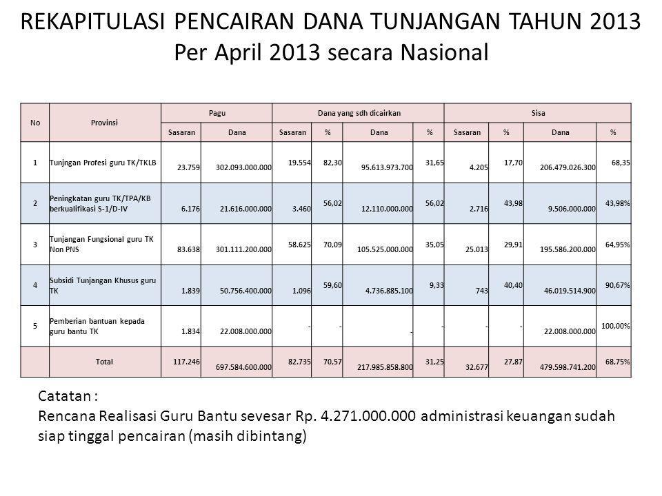 REKAPITULASI PENCAIRAN DANA TUNJANGAN TAHUN 2013 Per April 2013 secara Nasional Catatan : Rencana Realisasi Guru Bantu sevesar Rp. 4.271.000.000 admin